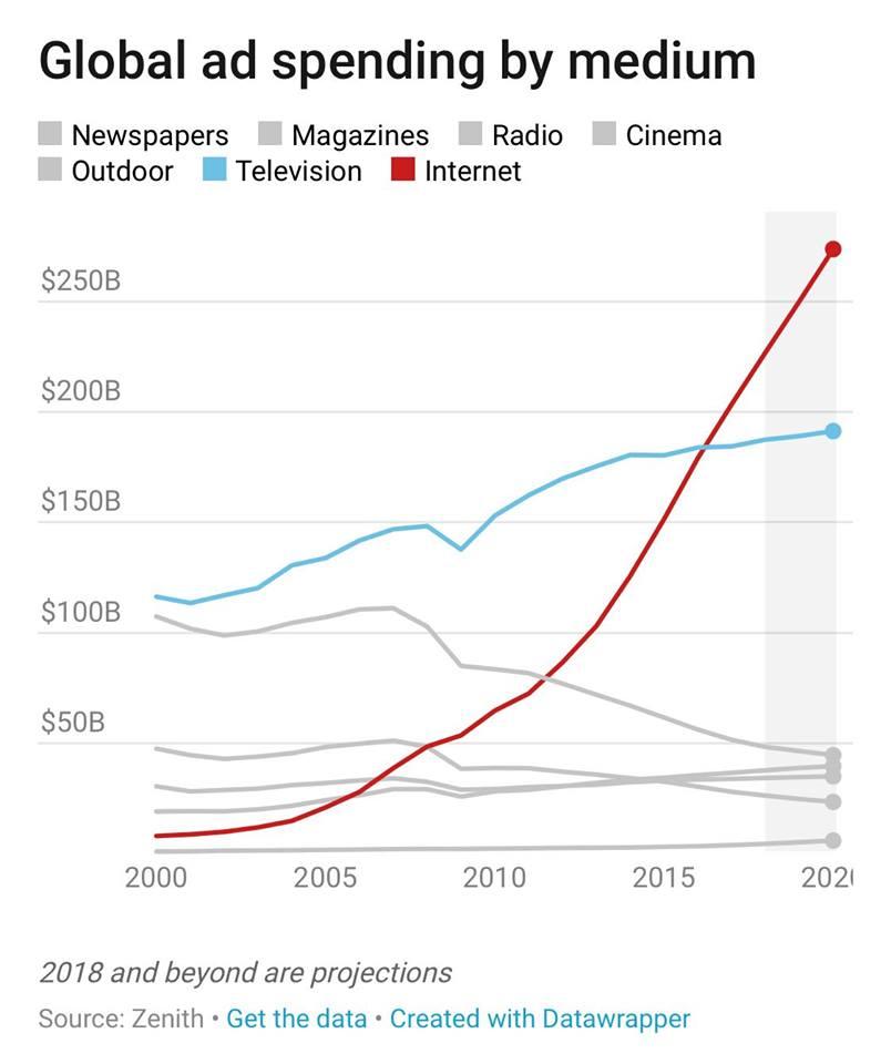 Global Ad Spending Graph 2018 & Beyond