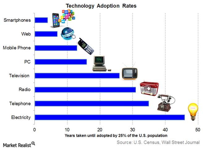 technology-adoption-rates GRAPH