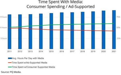 Time Spent with Media GRAPH
