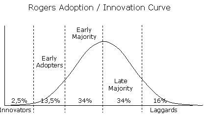 Adoption Curve - Everett Rogers