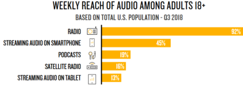 Nielsen Audio Media Reach