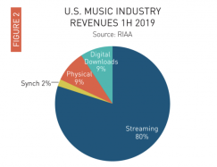 U S Music Industry Revenues 1H 2019