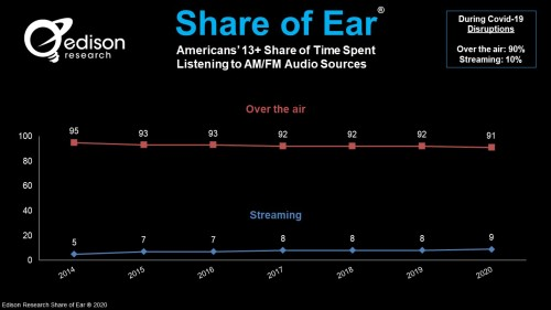 Share of Ear May 2020