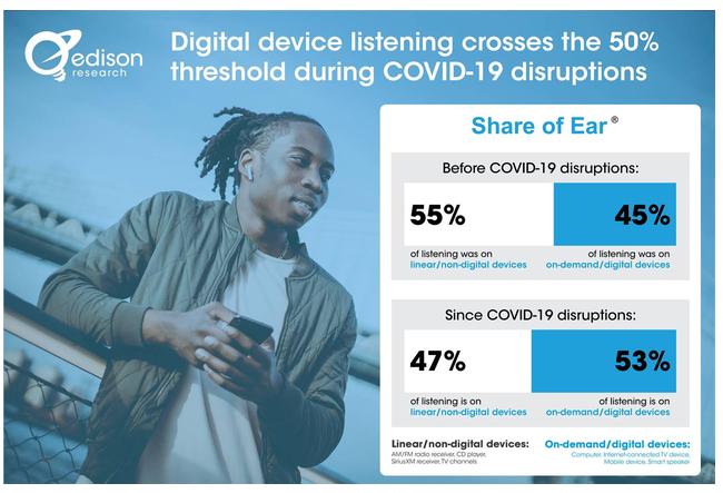 Digital Devices Cross 50%