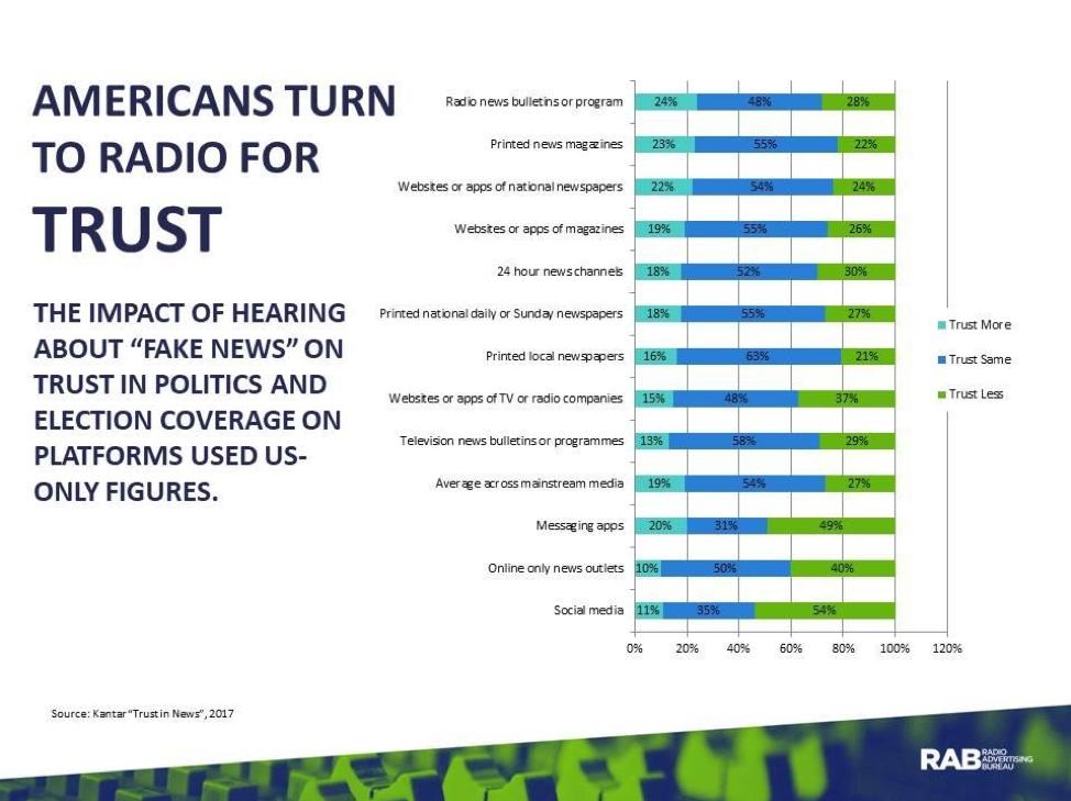 Radio & Trust